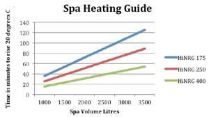 Hurlcon Astral HiNRG Spa Heating Guide