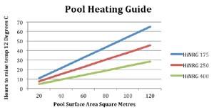 Hurlcon Astral HiNRG Pool Heating Guide